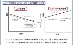 P/L再生(収益性向上)の具体的手法 (その1) スループットバランス分析とは