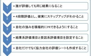 海外工場支援者のための「物流指導7つ道具」(その7)