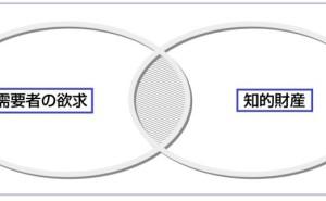 デザインによる知的資産経営(その1)
