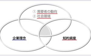 デザインによる知的資産経営(その3)