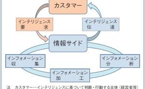 インテリジェンス・サイクルと特許情報調査活動(その2)