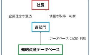 デザインによる知的資産経営:各部門の役割(その1)