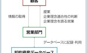 デザインによる知的資産経営:各部門の役割(その2)