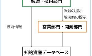 デザインによる知的資産経営:各部門の役割(その3)