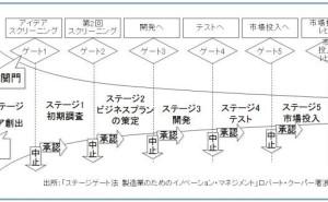 ステージゲートプロセスの活用(その1)