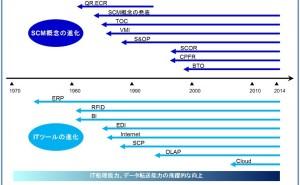 SCM最前線(その2)格差が拡がるSCM