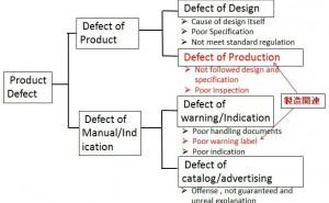 海外委託生産における製造物責任管理、委託生産している場合は、組み立てでもPL問題!