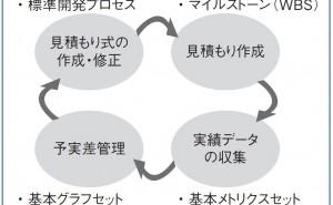 プロジェクト管理:プロジェクトを可視化する重要性(その1)