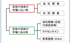 パテント・ポートフォリオの構築方法(その2)