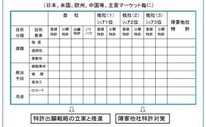 パテント・ポートフォリオの構築方法(その6)