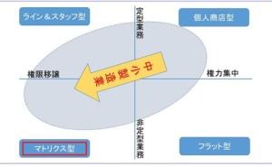 中小製造業の組織設計の考え方(その2)