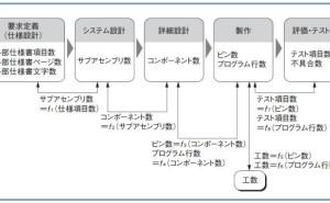 プロジェクト管理:プロジェクトを可視化する重要性(その6)