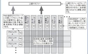 プロジェクト管理:プロジェクトを可視化する重要性(その8)