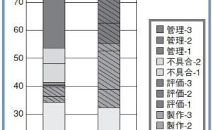 プロジェクト管理:プロジェクトを可視化する重要性(その10)
