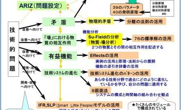 TRIZの構成と各論