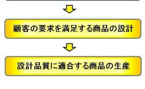 特許情報活動へのQFD(品質機能展開)応用とは