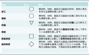 QC工程表の作成と活用(その2)作業標準書・工程記号