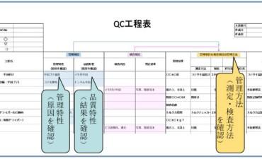 QC工程表の作成と活用(その3)QC工程表の作成