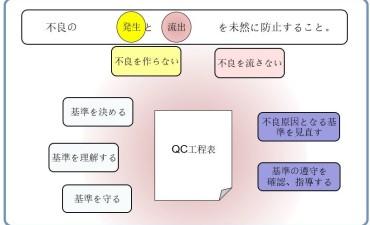QC工程表の作成と活用(その4)QC工程表の活用