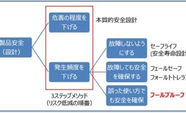 安全設計手法 (その2)フールプルーフ
