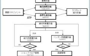 生産管理パッケージ活用の留意点(その4)
