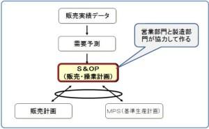 生産管理パッケージ活用の留意点(その8)