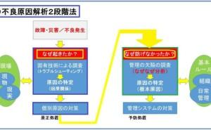 不良原因解析2段階なぜなぜ分析法(その3)