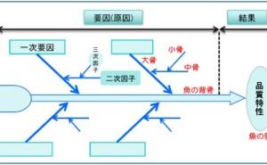 不良原因解析2段階なぜなぜ分析法(その4)