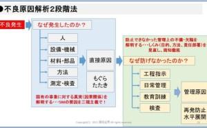 不良原因解析2段階なぜなぜ分析法(その5)