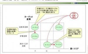 生産財のグローバル・マーケティング戦略 (その2)