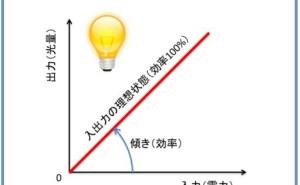 超実践 品質工学  (その3) 機能定義