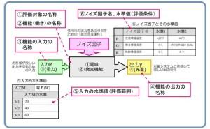 超実践 品質工学  (その6) 機能性評価の使いどころと効果