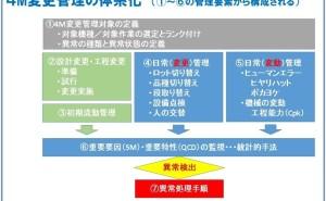 4M変更とトレーサビリティー管理