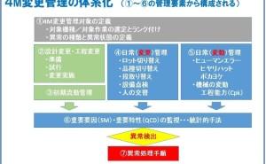 4M変化点管理と多品種少量生産