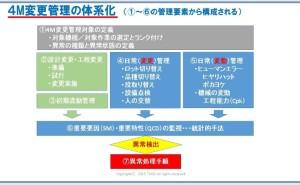 4M変動管理(4M変化点管理)で流出防止を