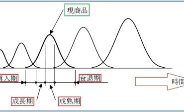 商品力の強化と商品開発の方向性 (その1)
