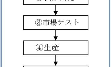 商品力の強化と商品開発の方向性 (その2)