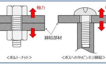 安全設計手法 (その6) プラスチックの応力緩和2