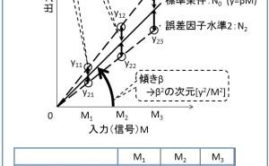 エネルギー比型SN比とは (その1)