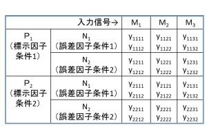 エネルギー比型SN比とは (その4)