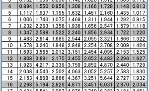 エネルギー比型SN比とは (その6)データ数による影響