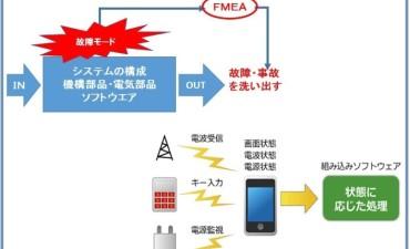 電子化されたユニットのFMEA解析 (その3)