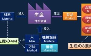 生産戦略の策定