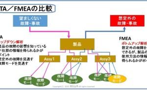 FTA(故障の木解析)の実施方法