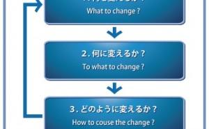 TOC思考プロセスの具体的な進め方