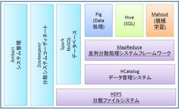 ビッグデータ処理による機械学習・データマイニング (その3) 最終回