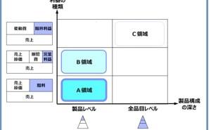 SCM最前線 (その7) 最先端のSCMテーマ、S&OP