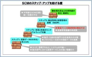 SCM最前線 (その8) 精度確保のキー『ブルウィップの克服』
