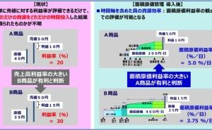 SCM最前線 (その15) SCM効率を評価するKPIの新提案