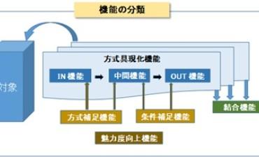 設計機能(その3)機能の分類
